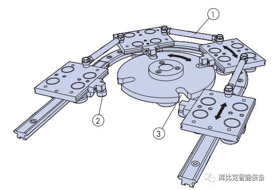 凸轮螺杆 环形导轨