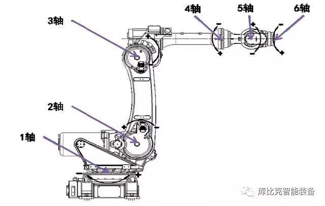 工业机器人轴介绍