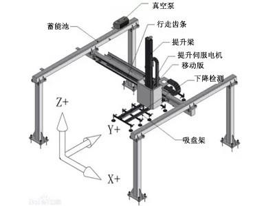 桁架上下料 龙门式机械手 上下料 机械手